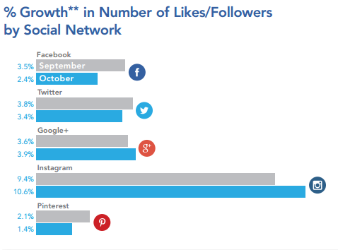 2014-11-25-MagazineSocialMediaLikesGrowth201411.png