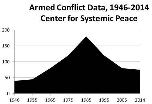 2014-11-26-ArmedConflictData19462014.jpg