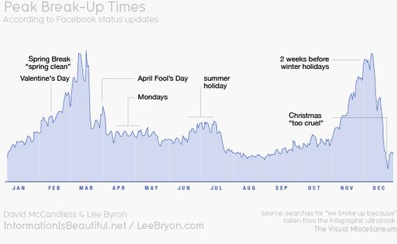 2014-11-26-peakbreakuptimes.jpeg
