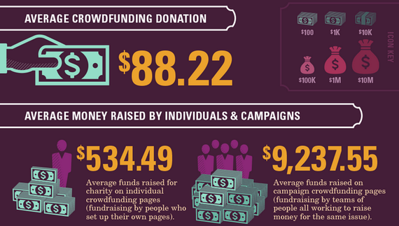 2014-11-27-AverageCrowdfunding.png