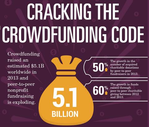 2014-11-27-Crackingthecrowdfundingcode.png