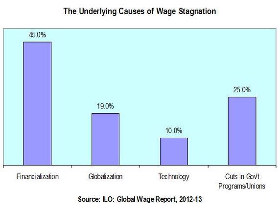 2014-11-30-ILOfinancialization.JPG