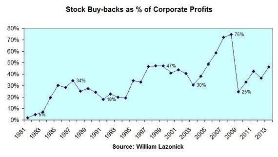 2014-11-30-stockbuybacks.JPG
