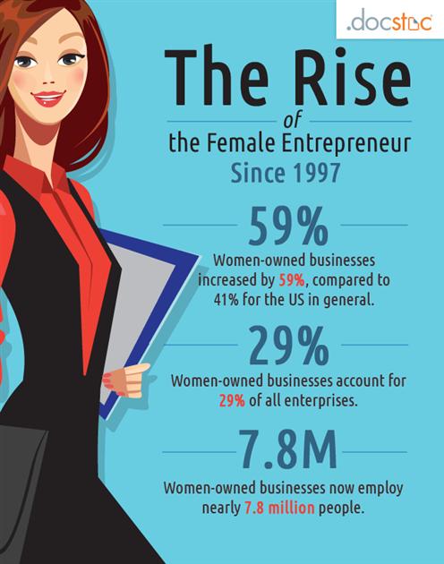 Essay on women entrepreneurs