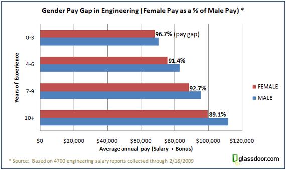 2014-12-01-engineeringgenderpaygap.png