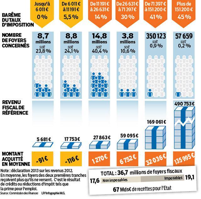 La flat tax une mesure simple de justice fiscale - Plafond revenu fiscal de reference 2014 ...