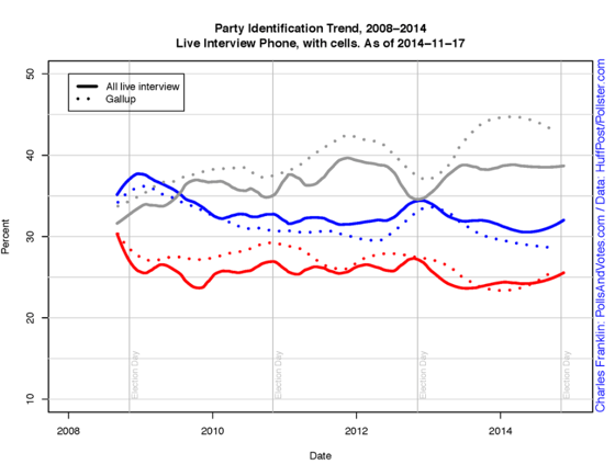 2014-12-03-FranklinPartyID.png