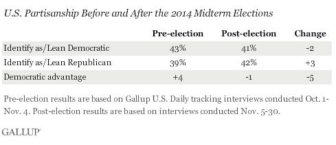 2014-12-03-GallupPartisanshipShifts.png