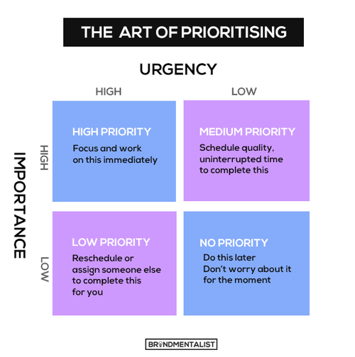 2014-12-03-prioritising.png