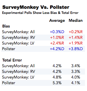 2014-12-04-SurveyMonkeyErrorTable1.png
