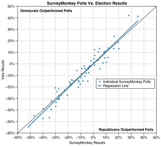 2014-12-04-SurveyMonkeyScatter2.png
