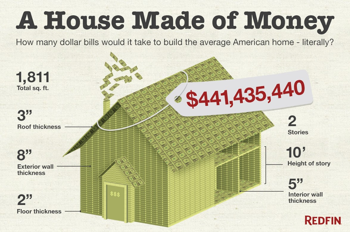 How many dollar bills would it take to build a house for Build a house for under 5000 dollars