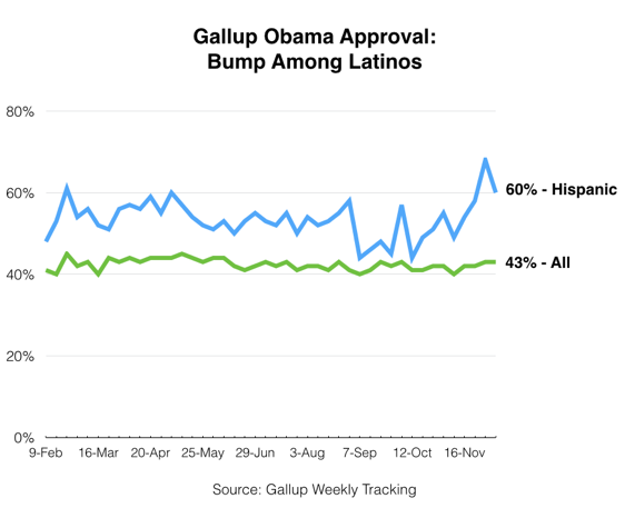 2014-12-09-GallupObamaLatinoBump.png