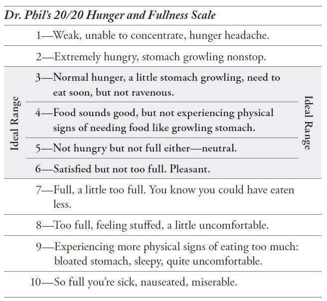 2014-12-09-HungerFullnessScale.jpg