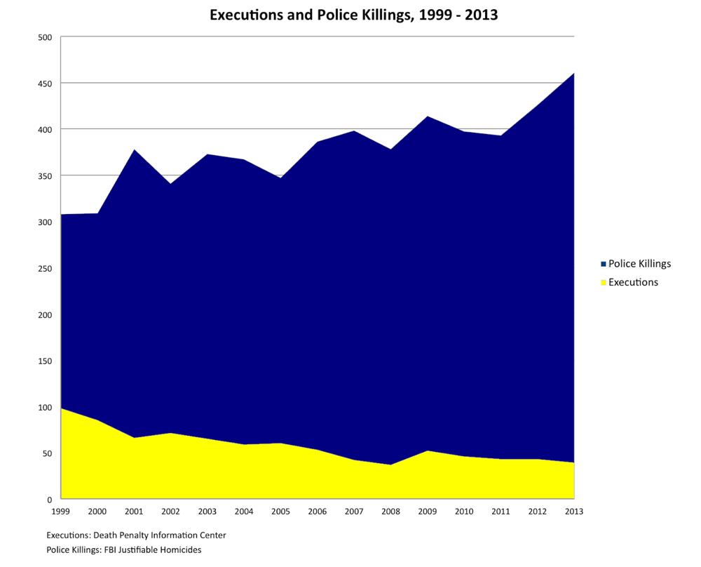 2014-12-10-executionspolicekillingschart.jpg