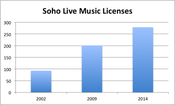 2014-12-11-SohoLiveMusicLicencing.png