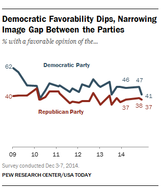 2014-12-12-PewPartyFavorability.png
