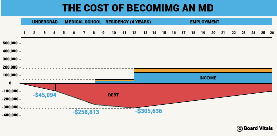 Cost of Becoming a Doctor.jpg