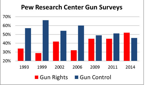 gun law research 5 facts about guns in the united states  there also was substantial bipartisan support for laws to prevent people with mental illness from purchasing guns and pew research isn't the only polling organization with these findings.