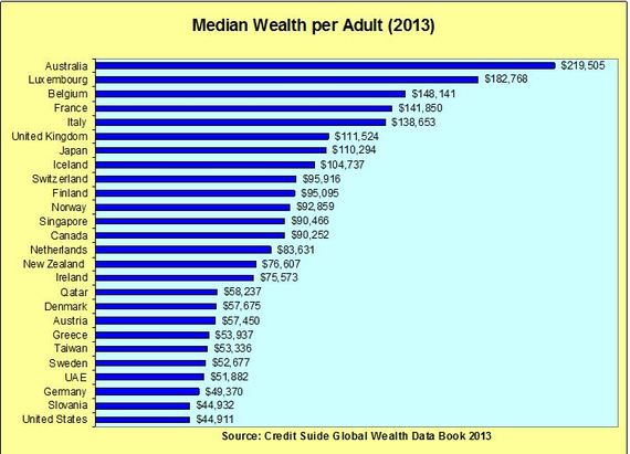 2014-12-15-medianwealthbycountry.JPG