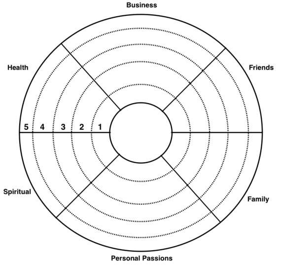 Worksheets Wellness Wheel Worksheet the science of goal setting huffington post 2014 12 16 goalwheel png