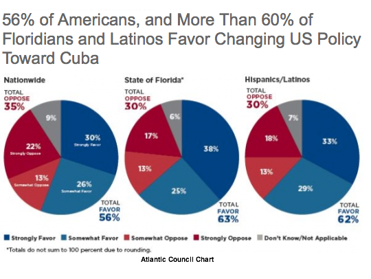 new trade relationship between us and cuba