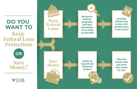 Student Loan Refinance >> It S All About That Rate Navigating Your Student Loan Refinancing