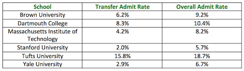 Brown University Transfer >> The Truth About Transfer Admissions What To Do And What It Takes To
