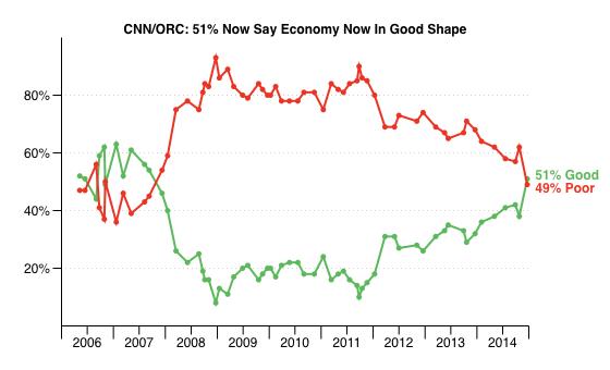 2014-12-24-CNNEconomyGoodOrPoor.png