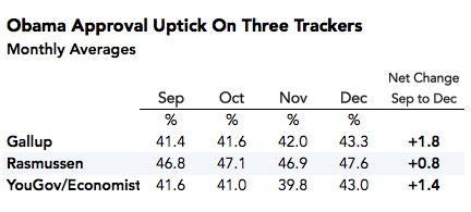 2014-12-24-Obamaapprovalthreetrackers1.jpg