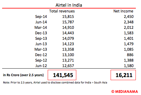 2014-12-27-AirtelRevenuesIndia.png
