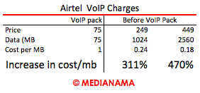2014-12-27-AirtelVoIPCharges.png