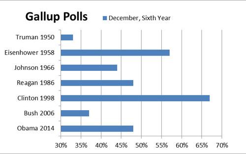 2014-12-27-GallupPresidentialApprovalPollsSixthYear.jpg