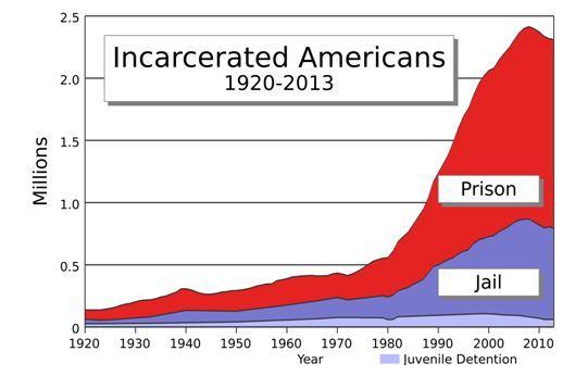 2015-01-03-numberofprisoners.JPG