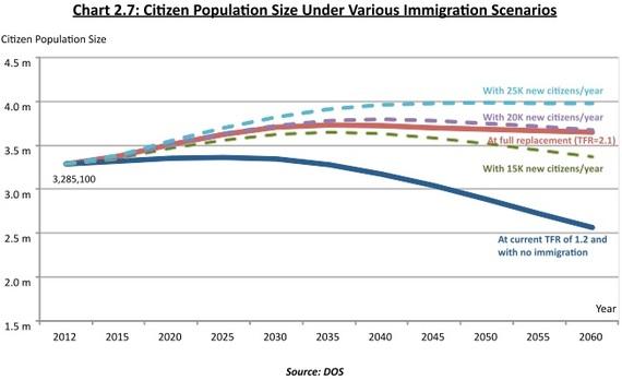 2015-01-04-PopulationUnderImmigration.jpg