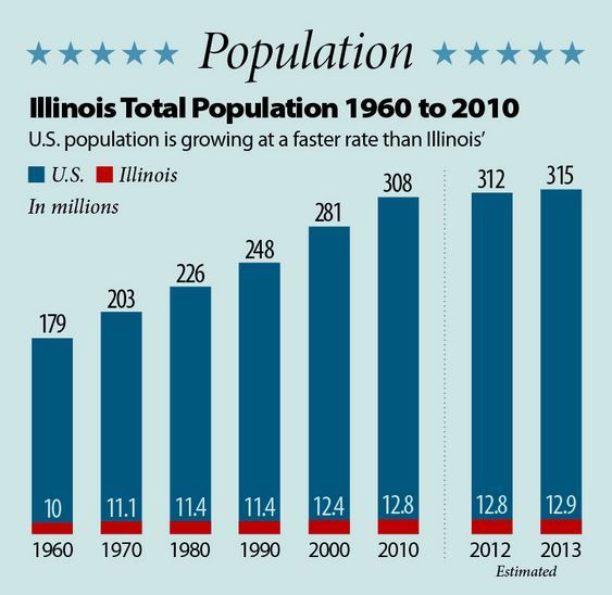 illinois city hispanic single men Top 10 cities to meet single women by lisa daily if you're having trouble finding the woman of your dreams 40,000 more women than men.
