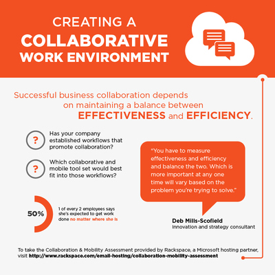 2015-01-07-InfographicCollaborativeWorkEnvironment.png