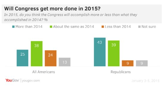 2015-01-07-YouGovCongress.jpg
