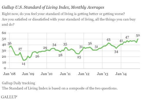 2015-01-09-GallupStandardofLiving.jpg