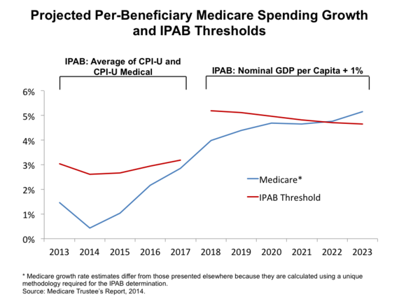 2015-01-09-IPAB_threshold_Medicare_projections_pf.png