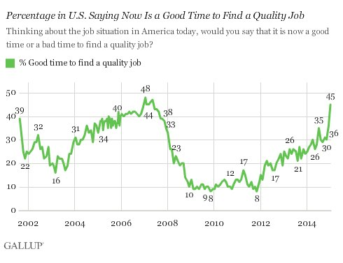 2015-01-13-Gallupjobs.jpg
