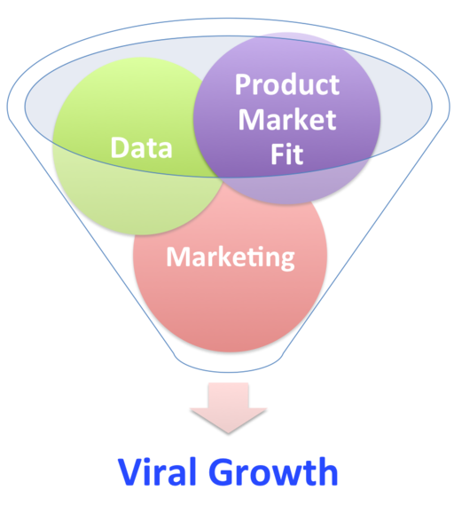 2015-01-13-GrowthHackingFunnel.png