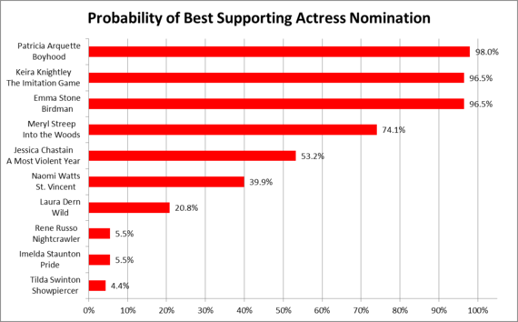 2015-01-13-SupportingActress.png