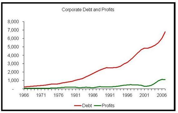 2015-01-13-corporatedebtandprofits.JPG