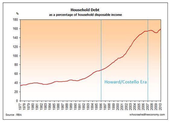 2015-01-13-householddebt.JPG