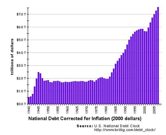 2015-01-13-nationaldebthistorical.JPG