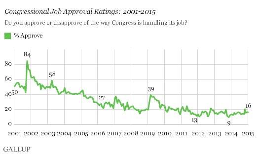 2015-01-14-GallupCongressJobApproval.jpg