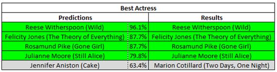 2015-01-15-ActressNoms.png