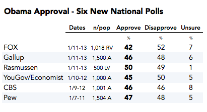 2015-01-15-ObamaApprovalSixNewPolls1.png