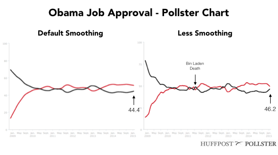 2015-01-15-ObamaApprovalTwoCharts.png